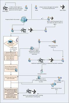 development application use of unautorised documents