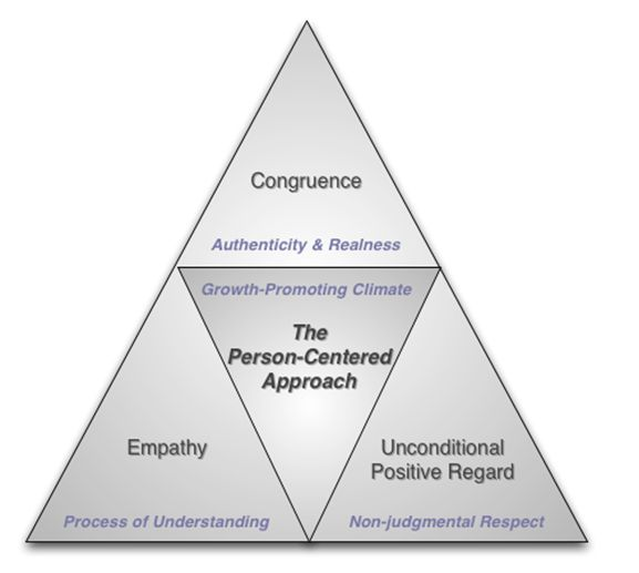 applications of person centered therapy