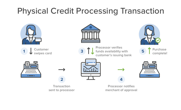 processing credit applications for purchases ppt