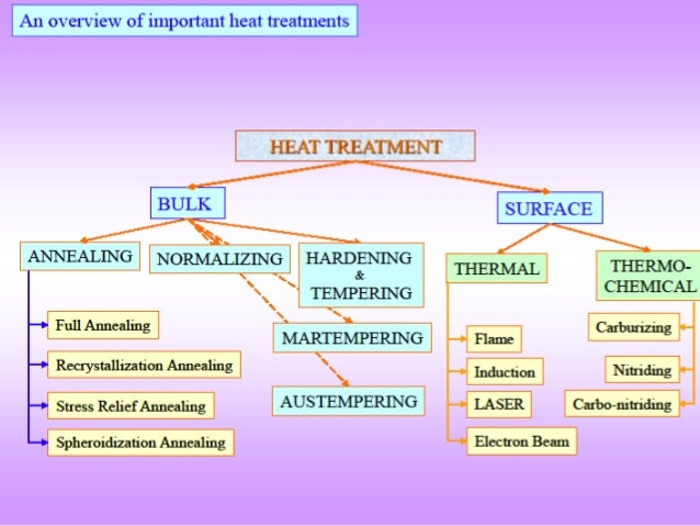 heat treatment process for steel purpose modified properties and application