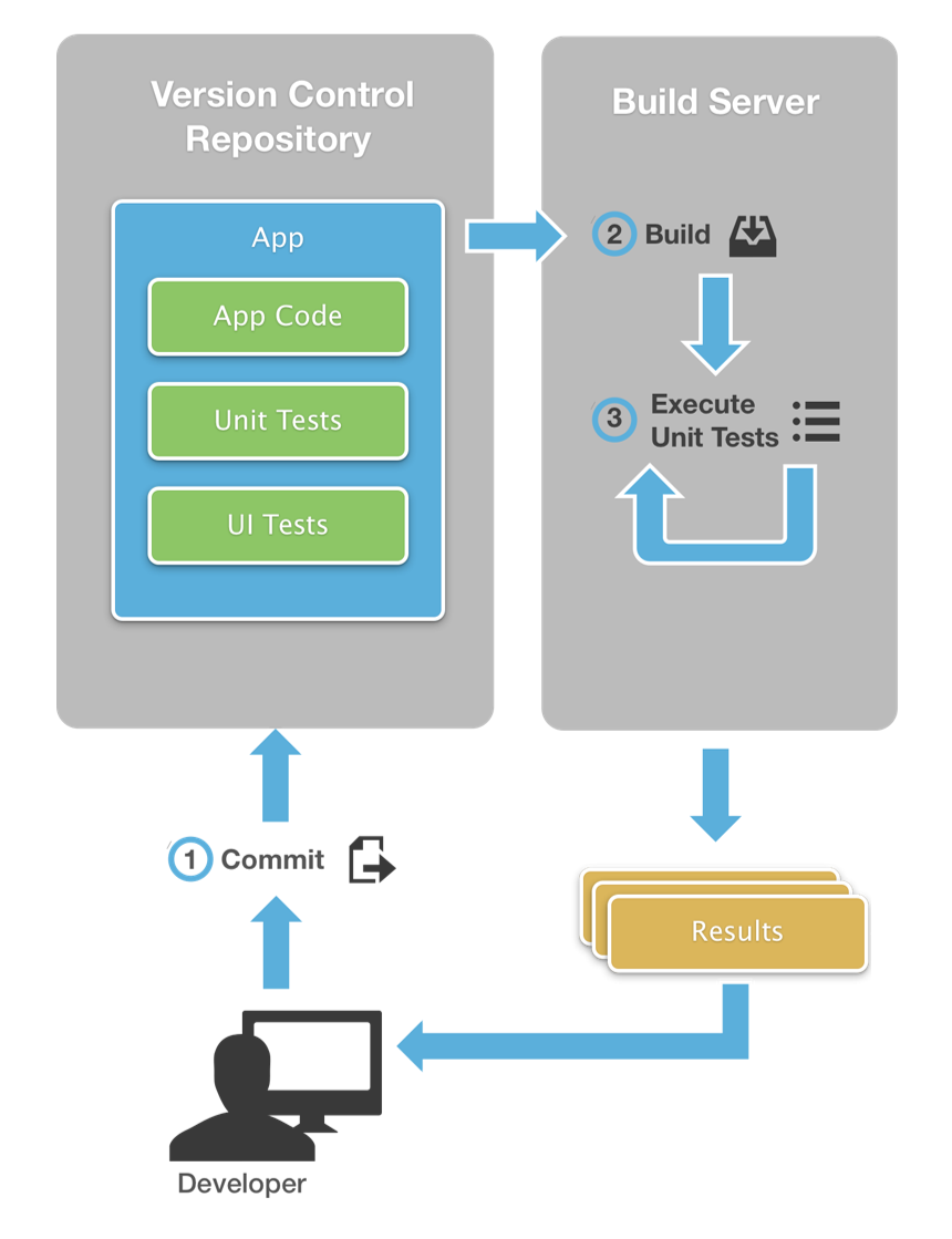 develop a mobile application using continuous integration