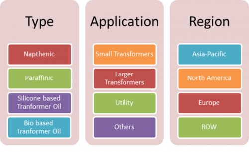application landscape for an electricity distribution utility