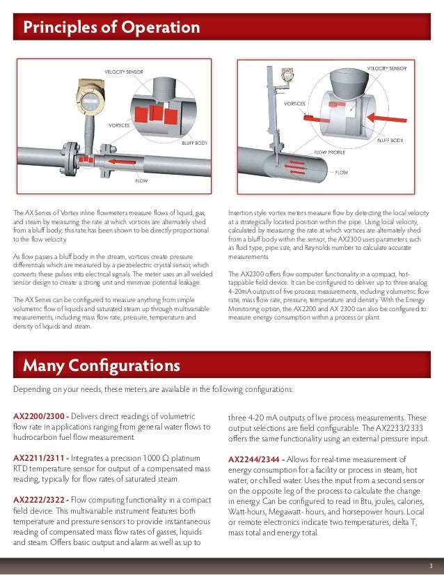 vortex flow meter for steam application