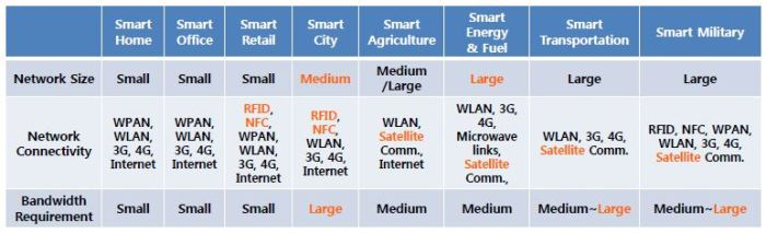 list the applications of iot in various domains