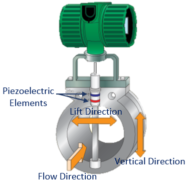vortex flow meter for steam application