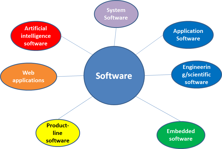 application of embedded system in engineering