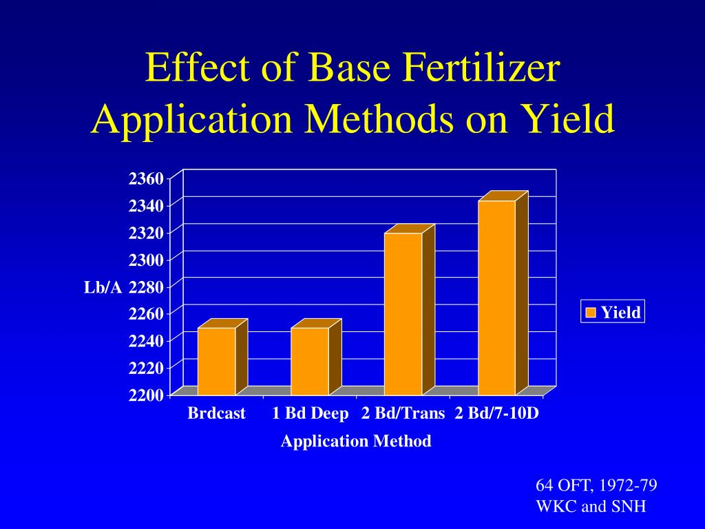 potassium nitrate fertilizer application rates