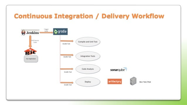 solr integration with java web application