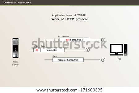 application layer http https smtp