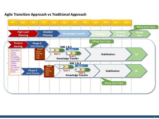 application development service level agreement