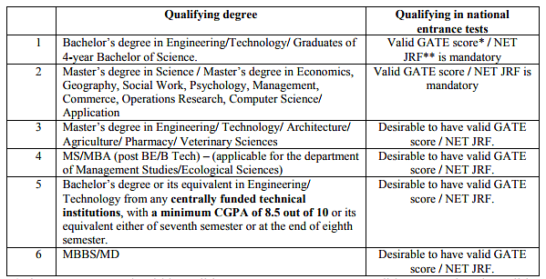 research degree and scholarship online application form monash
