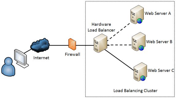 load balancing of application for network
