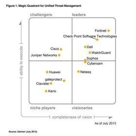 gartner application delivery controller magic quadrant
