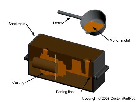 aluminum alloy castings properties processes and applications