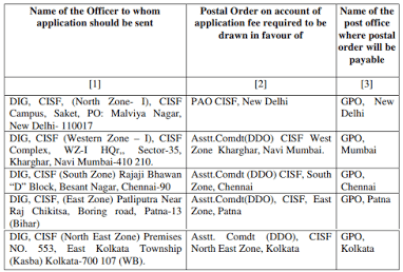 postal address for pco applications
