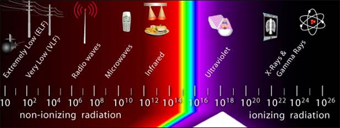 what are ultraviolet radiation used for in medical applications