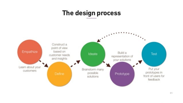 what is application design process